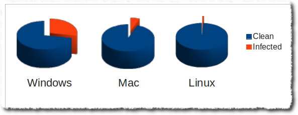 31% of all computers are infected