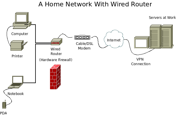 Home network with wired router