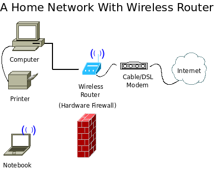 Home network with wireless router